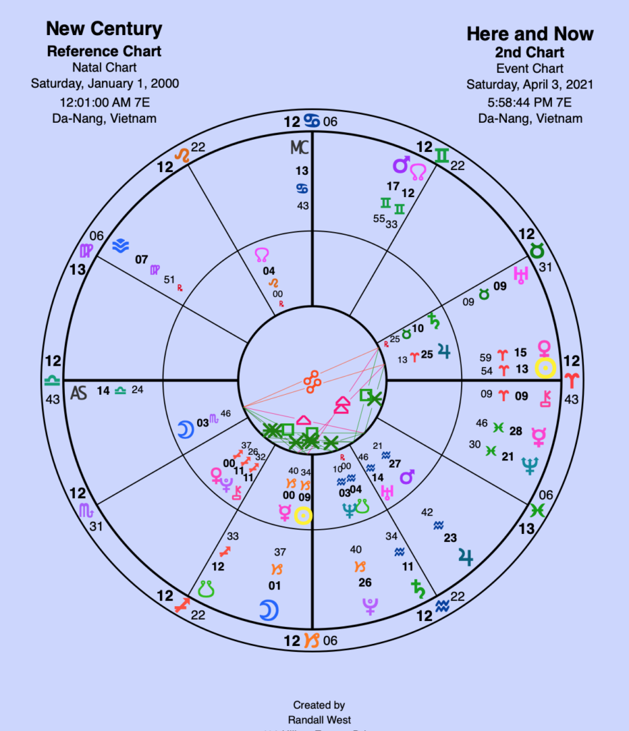 A comparison chart is used to show the relationship dynamics between two people and also to make predictions. This chart shows the years 2000 and the current time.  Chart by Randy